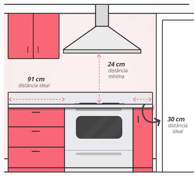 serie acerte as medidas cozinha medidas para o fogao