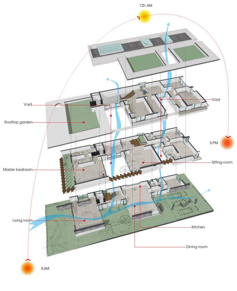 Ilustração de todos os andares de uma casa no Vietnã mostrando a entrada de ar